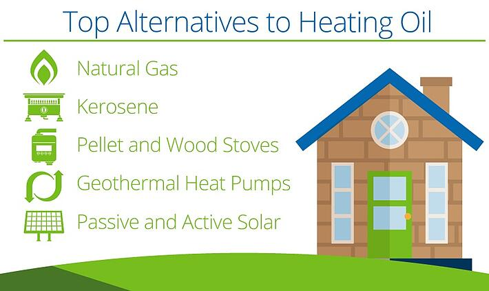Top 5 factors affecting oil prices for Alternative home heating options