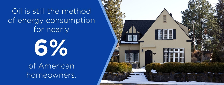 Oil is still the method of energy consumption for nearly 6% of Amercian homeowners.