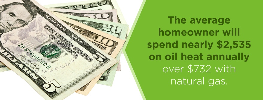 The average homewoner will spend nearly $2,535 on oil heat annually