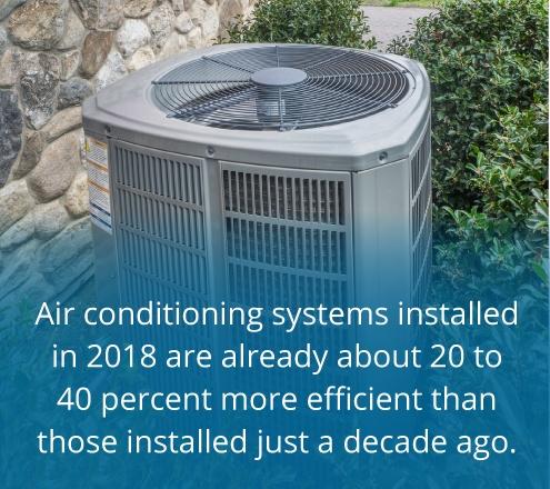 most efficient ac