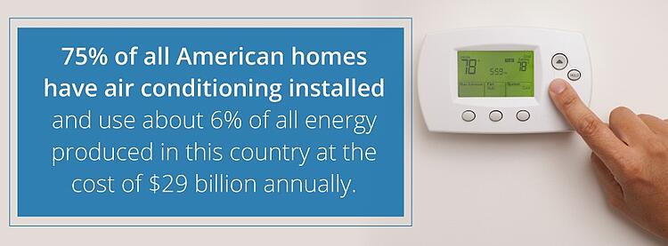 75% of American homes have air conditioning installed