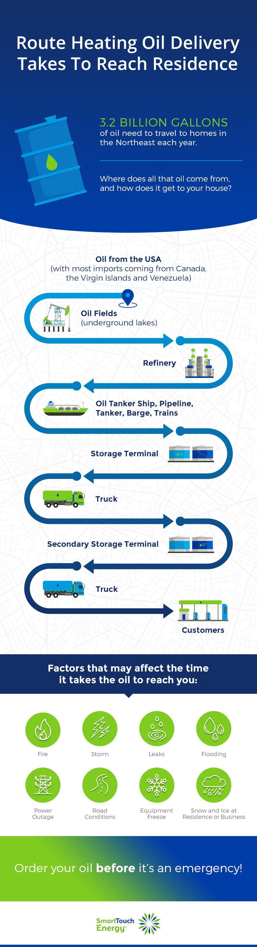 Heating Oil Delivery Route