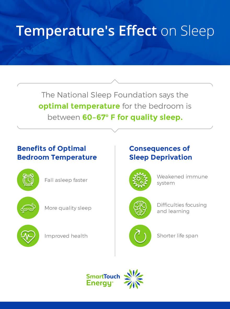 temperature-and-sleep-mg