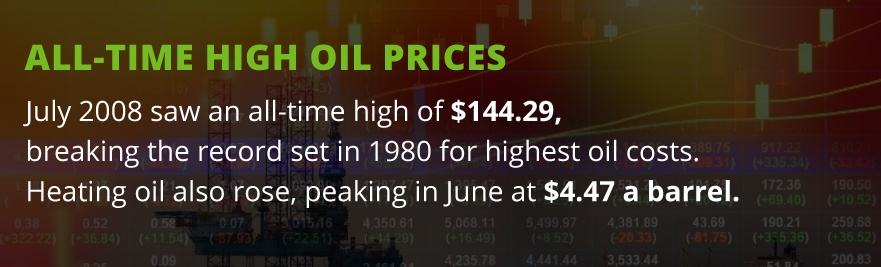 all time high price